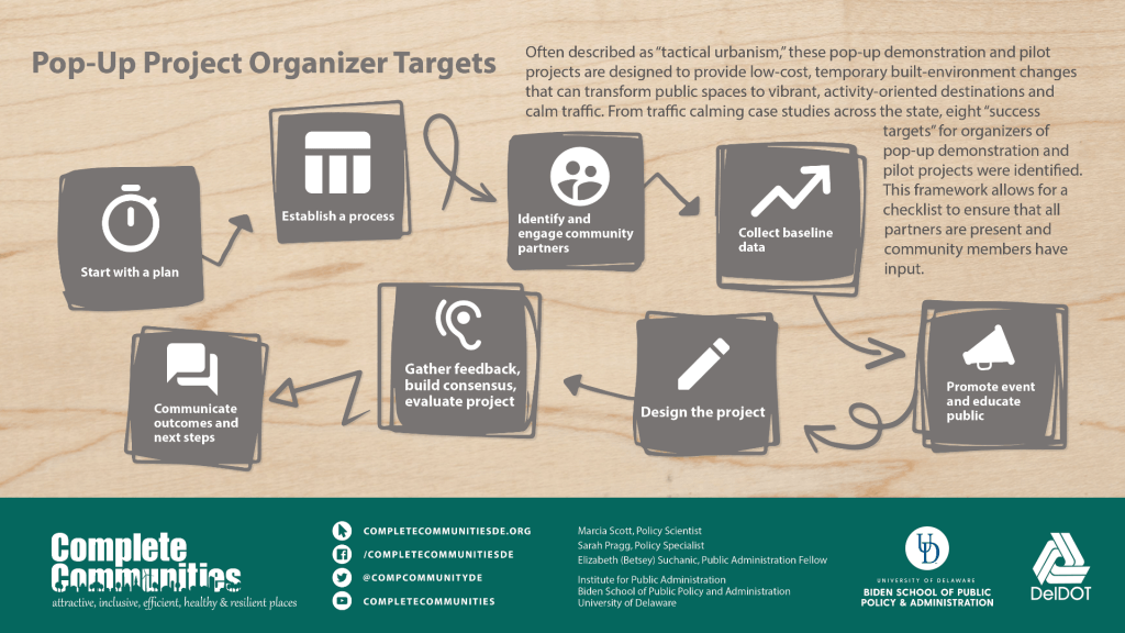 Through interviews with pop-up project organizers, this timeline framework was identified to create targets for implementing a pop-up project. This framework provides a best practice guide for individuals to assure they have engaged all needed partners and are creating a community dialogue for evaluation.