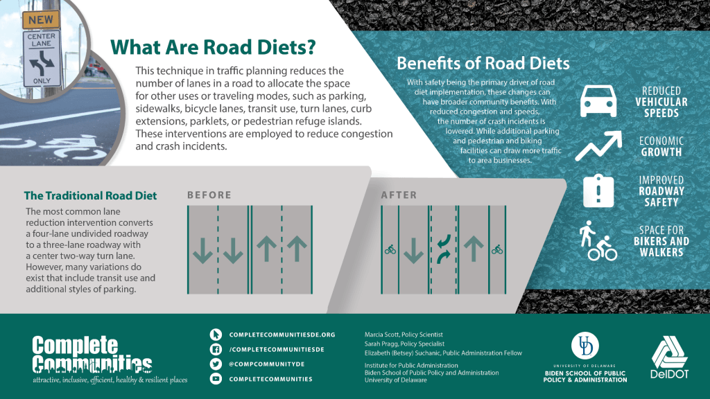 A road diet reduces the number of lanes in a roadway to create space for other uses, including walking, biking, and transit use. This infographic visually shows the traditional road diet model and the variety of benefits of implementation.