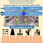 Complete Streets: Enhancing Community Roads for Everyone