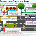Five Benefits of Complete Streets
