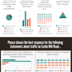 Survey Results: Casho Mill Road Pop-Up Bike Lane Demonstration Project piktochart