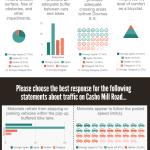 Survey Results: Casho Mill Road Pop-Up Bike Lane Demonstration Project piktochart
