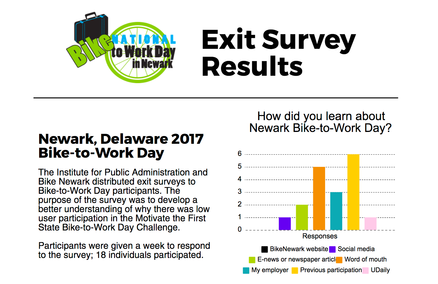 Screen capture of Newark, Delaware 2017 Bike-to-Work Day & Motivate the First State Challenge Piktochart