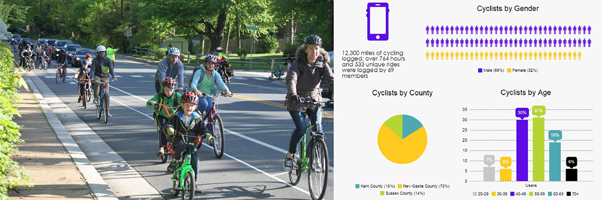 Crowdsourcing tools for active transportation planning