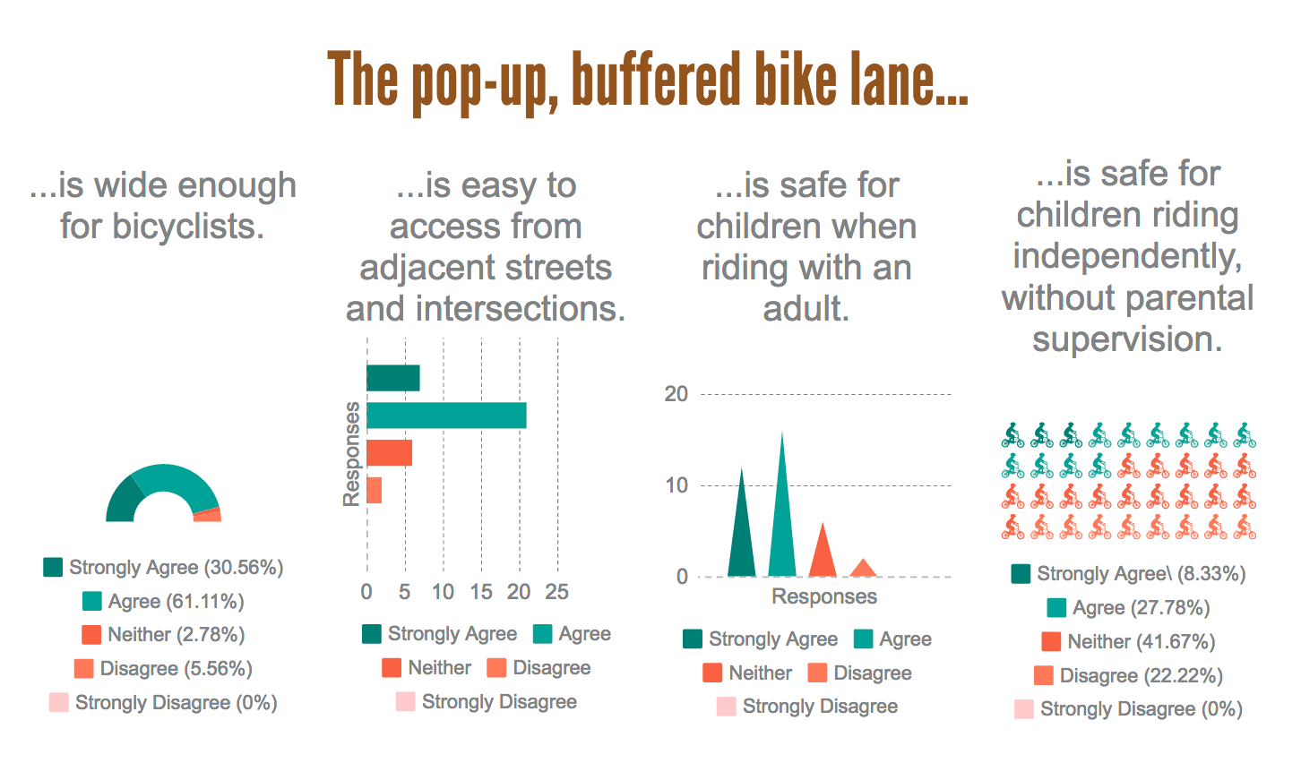 Screen capture of the Survey Results: Casho Mill Road Pop-Up Bike Lane Demonstration Project piktochart