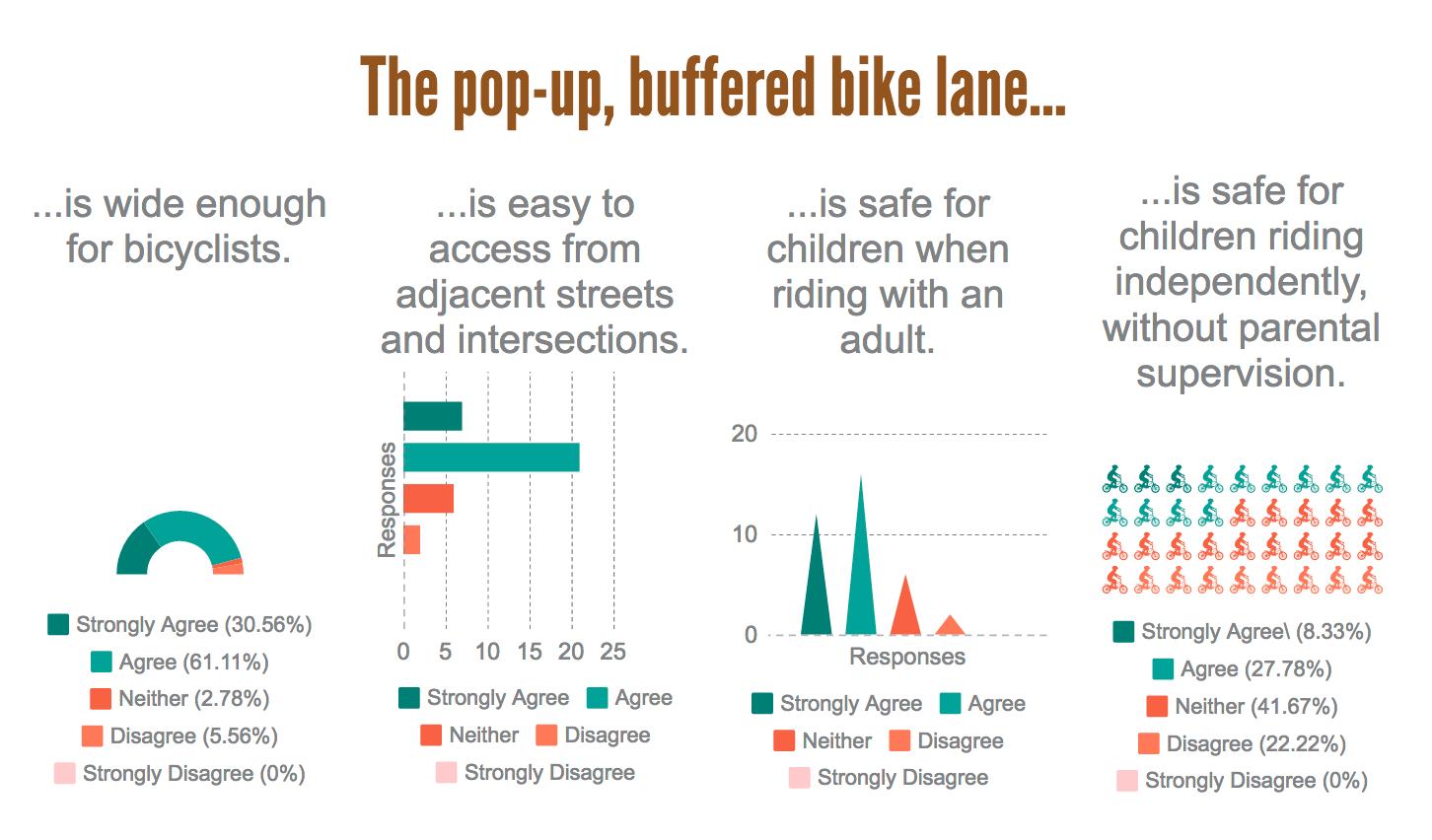Screen capture of the Survey Results: Casho Mill Road Pop-Up Bike Lane Demonstration Project piktochart