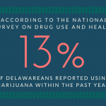 13% of Delawareans used marijuana in the past year.