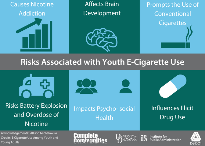 Infographic of risks associated with youth e-cigarette use. Risks associated with using e-cigarettes include nicotine addiction, negative impacts on brain development, increased risk of onventional cigarette use, nicotine overdose, battery explosion, negative impacts on psycho-social health, and increased risk of illicit drug use.