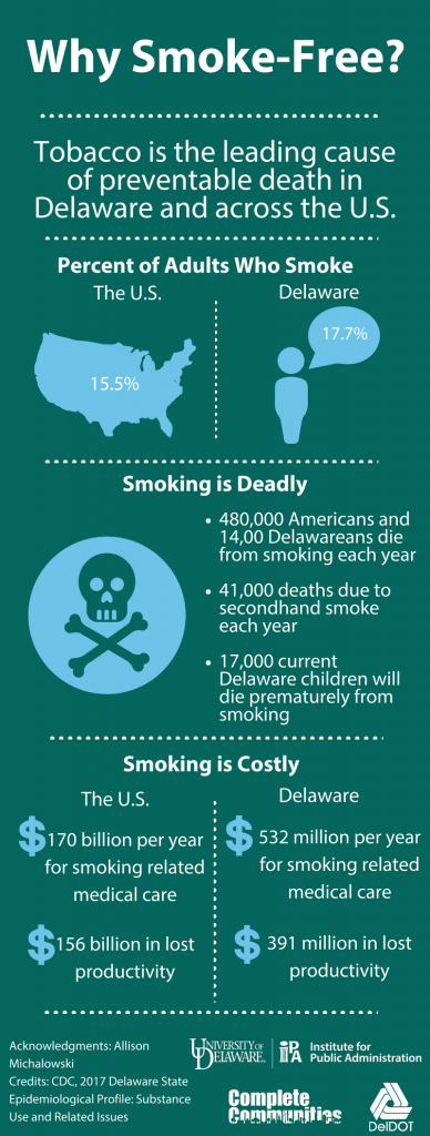 Infographic showing why Delaware should be smoke free. Tobacco is the leading cause of preventable death in Delaware and across the U.S. At 17.7%, the percentage of smokers in Delaware is higher than the national average of 15.5%.
