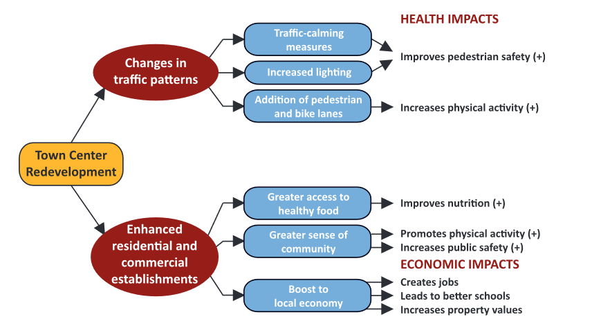This flowchart provides a visual breakdown of the economic and health benefits of redevelopment in the town of Derby, such as how changes in traffic patterns can eventually improve overall pedestrian safety.