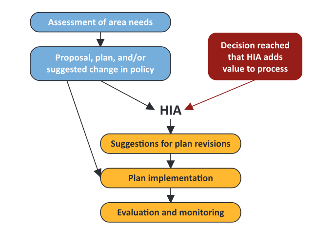 This chart outlines the planning process for an HIA. It begins with an assessment, leading into a proposal once it is decided an HIA would be beneficial. Suggestion, implementation, evaluation, and monitoring complete the process.