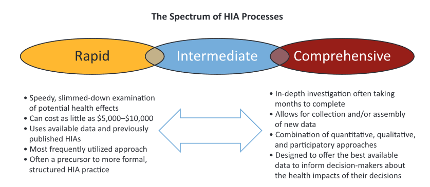 "Rapid, intermediate, and comprehensive approaches encompass the types of approaches to an HIA. This chart shows the benefits of each type of approach, such as how a ""rapid"" approach has fast results but how a ""comprehensive"" approach can result in more profound data but an extended investigation period."