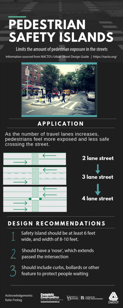 Infographic about pedestrian safety islands. Pedestrian safety islands limit the amount of pedestrian exposure to vehicles in streets. As the number of travel lanes increases, pedestrians feel more exposed and less safe crossing the street, so adding a pedestrian safety island can help address these concerns. There are three design recommendations. One, safety islands should be at least 6 feat wide and have a length of 8-10 feet. Two, they should have a 'nose' which extends beyond the ntersection. They should include curbs, bollards, or other features to protect people who are waiting.