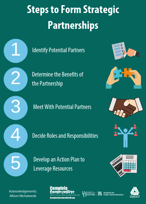 Infographic illustrating the five steps to form a strategic partnership. One, identify potential partners. Two, determine the benefits of the partnership. Three, meet with potential partners. Four, decide roles and responsibilities. Five, develop an action plan to leverage resources.