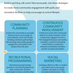 Infographic describing how community planning, continuous community involvement, recreational programming, and social marketing increase use of parks and recreational facilities.