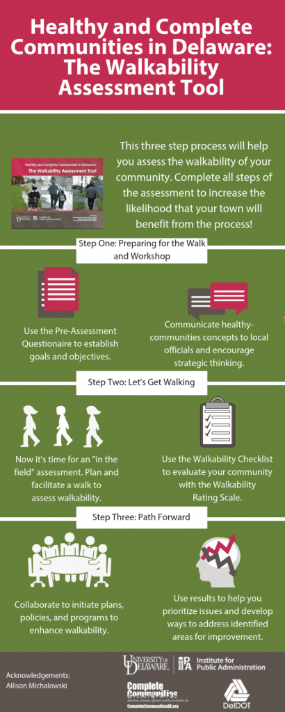 Infographic illustrating the three steps of The Walkability Assessment Tool. Step one is Preparing for the Walk and Workshop. Step two is Let's Get Walking. Step three is the Path Forward.