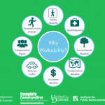Infographic showing that walkability has the following benefits for communities: improving safety, promoting active lifestyles, fostering transportation equity, reducing traffic, supporting the local economy, facilitating transportation, helping the environment, and improving health.