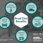 Infographic illustrating the benefits of road diets. Benefits include increased pedestrian flow, increased parking, reduced crashes, improved bike facilities, and decreased traffic speeds.