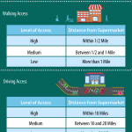 An infographic describing the process of categorizing food access in terms of walking and driving access. For walking accessibility, food access is considered low with supermarket distances over 1 mile, medium with supermarket distances between .5 and 1 mile, and high with supermarket distances of less than .5 miles. For driving accessibility, food access is considered low with supermarket distances over 20 miles, medium with supermarket distances between 10 and 20 miles, and high with supermarket distances of less than 10 miles.