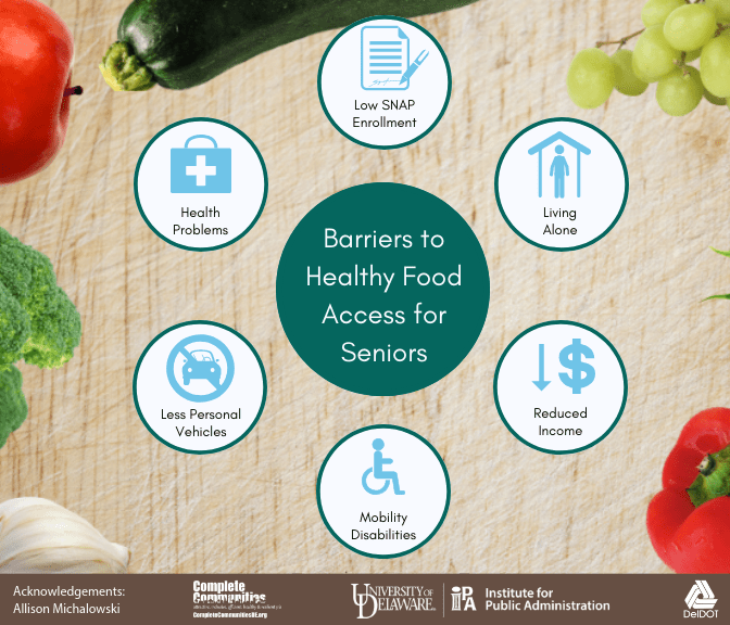 Infographic listing barriers to healthy food access for seniors. Barriers include low SNAP enrollment, living alone, reduced income, mobility disabilities, less personal vehicle access, and health problems