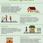 An infographic illustrating four common forms of urban agriculture. One form is backyard gardens. Backyard gardens are personal food growing gardens created by residents on their own personal property. Ordinances that permit visible outdoor gardening promote this form of gardening. Another form is community gardens. Community gardens are created by individuals or organizations in communities in available open space or vacant lots. Community members work together to tend to the garden. A third form is urban farms. Urban farms can be owned by an individual or community group, and they grow food to be sold locally through a farmers' market or neighborhood farm stand. The last form is rooftop gardens. Rooftop gardens function as individually or community owned farms and gardens. However, they are located on rooftops which may require specific zoning language and different safety regulation.
