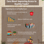 An infographic illustrating reasons local governments should work to improve access to healthy food. Improving access to healthy food diminishes instances of chronic disease, reduces healthcare costs, reduces inequity within communities, strengthens productivity, safety, and economic development, and fosters a sense of community.