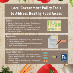 An infographic explaining three policy tools local governments can use to improve food access. First, local governments can use zoning to expand the number of zones that allow for healthy food retail and growth, create overlay zones for urban agriculture, and limit the number of fast food restaurants allowed in a zone. Second, local governments can use regulation to require food retailers to carry a selection of staple healthy foods and license mobile produce vendors separately from all mobile vendors. Lastly, local governments can use financial incentives to provide density bonuses for urban gardens, waive fees for healthy food retailer licenses and permits, and reduce parking requirements for healthy food retailers.