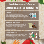 An infographic showing the role of the local government in addressing access to healthy food. Local governments can help with planning. Since community design and the built environment impact food access, communities should use comprehensive plans to assess food access needs and plan for more sustainable food access in the future. Local governments can help create ordinances and policies to promote food access. Elected officials should establish policies that enable food production, improve access to transportation, support land uses that increase food access, and help make healthy food more affordable. Lastly, local governments can participate in local partnerships to improve food access. Governments can facilitate partnerships with many local organizations to bring several organizations together, increase resources for healthy food initiatives, and provide administrative assistance for local initiatives.