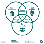 An infographic showing the roles of various organizations in food access. Local government and the community can work together through participatory planning. The community and local nonprofits can work together through grassroots planning. Local nonprofits and the Local government can work together through programs and partnerships.