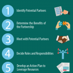 Infographic illustrating the steps to form a strategic partnership. 1. Identify potential partners. 2. Determine the benefits of the partnership. 3. Meet with Potential Partners. 4. Decide roles and responsibilities. 5. Develop an action plan to leverage resources.