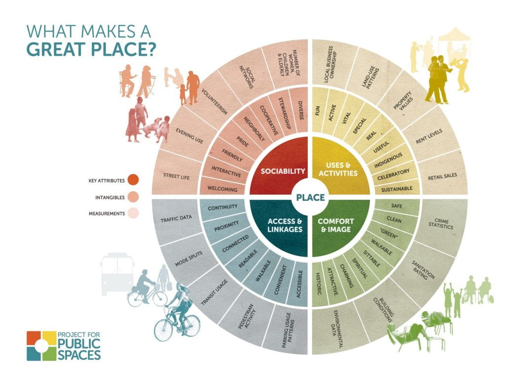 "Image showing social, access, comfort, and activity attributes that make a place ""great""."