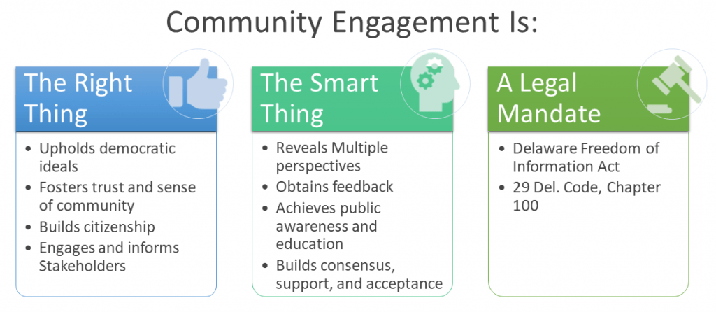 Graphic about community engagement. Community engagement is the right thing because it upholds democratic ideals, fosters trust and a sense of community, builds citizenship, and engages and informs stakeholders. Community engagement is the smart thing because it reveals multiple perspectives, obtains feedback, achieves public awareness and education, and builds consensus, support, and acceptance. Community engagement is the legal thing because of the Delaware Freedom of Information Act and 29 Del. Code, Chapter 100.
