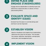 Infographic describing the five steps to create a great place through the placemaking process. Step 1 is define place and engage stakeholders. Engage diverse stakeholders to identify issues and determine a particular place or places on which to focus placemaking efforts. Step two is evaluate space and identify issues. Evaluate how the space is currently being used and how it can be improved. Step three is establish a vision. Based on feedback and insights from stakeholders, determine the vision for the place. This includes the mission, definition, description, concept plan, action plan, and management plan. Step four is implement vision. Implement your vision incrementally by completing short-term improvements that require a short timeline, a small budget, and can be easily undone. Step five is reevaluate place. Continually reevaluate the space at different times of the day and year to ensure community goals are met. With the information gathered, develop long-term improvements.