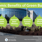 Economic Benefits of Green Building