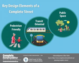Key Elements of Complete Streets. Elements include pedestrian friendly, transit oriented, and public space.
