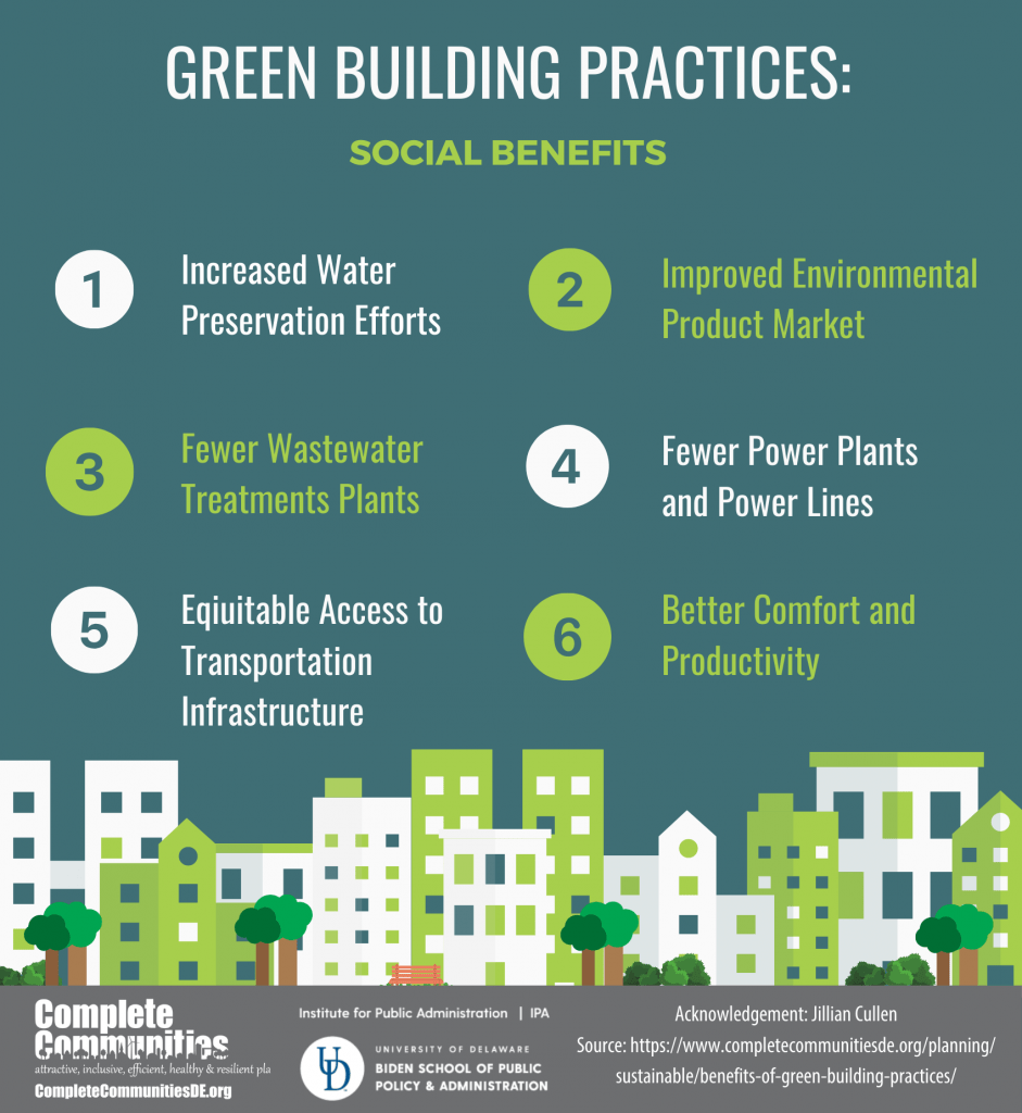 Social Benefits of Green Building Practices Infographic