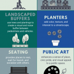 Infographic describing streetscaping elements.