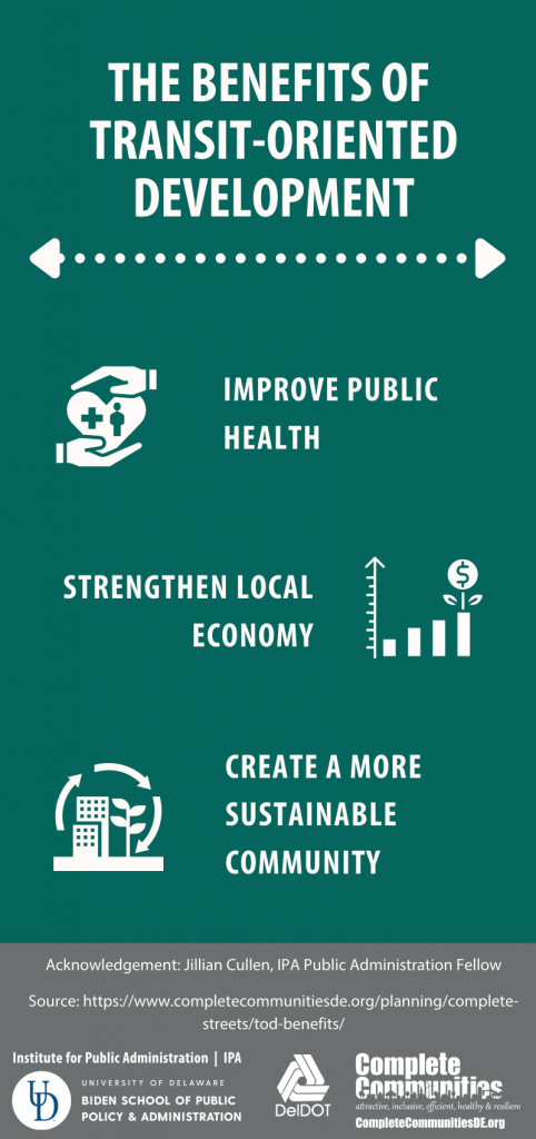 Infographic describing the benefits of TODs. Includes improves public health, strengthen local economy, and create a more sustainable community.