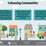Cohousing communities infographic