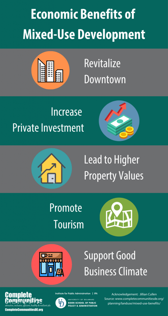 Economic Benefits of Mixed Use Development Infographic