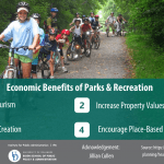 Economic Benefits of Parks & Recreation Infographic