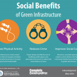 Infographic highlighting the social benefits of green infrastructure.