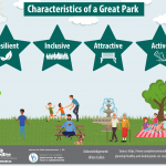 Infographics of the characteristics of a great park.