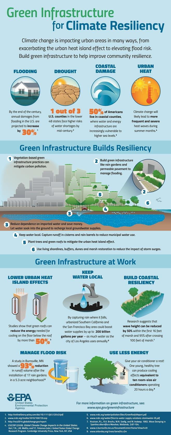 Infographic highlighing the environmental benefits of green infrastructure