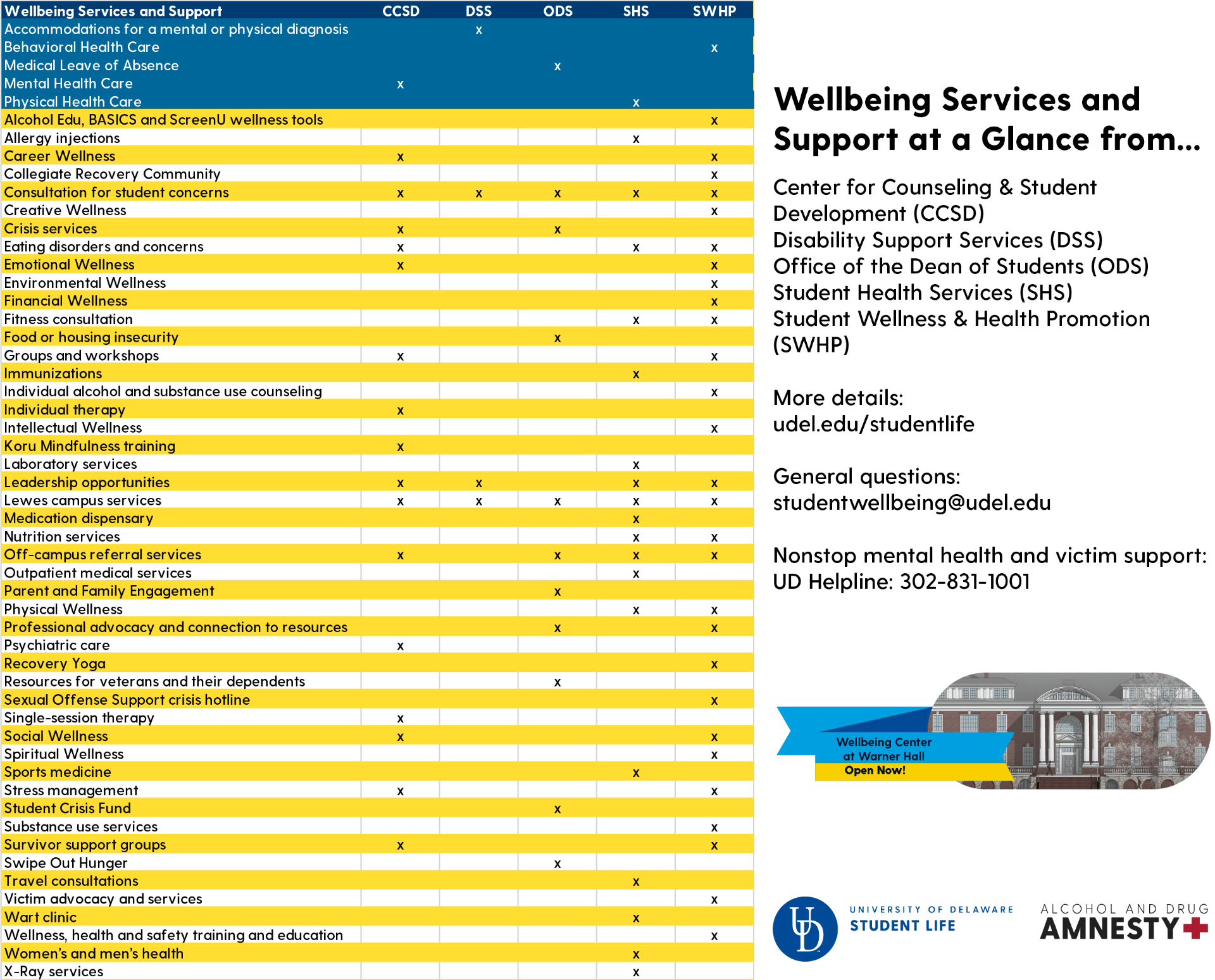 UD Wellbeing Services and Support at a Glance for which accessible pdf is linked above