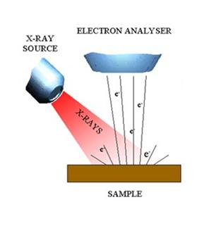 differential scanning calorimetry principle and instrumentation pdf