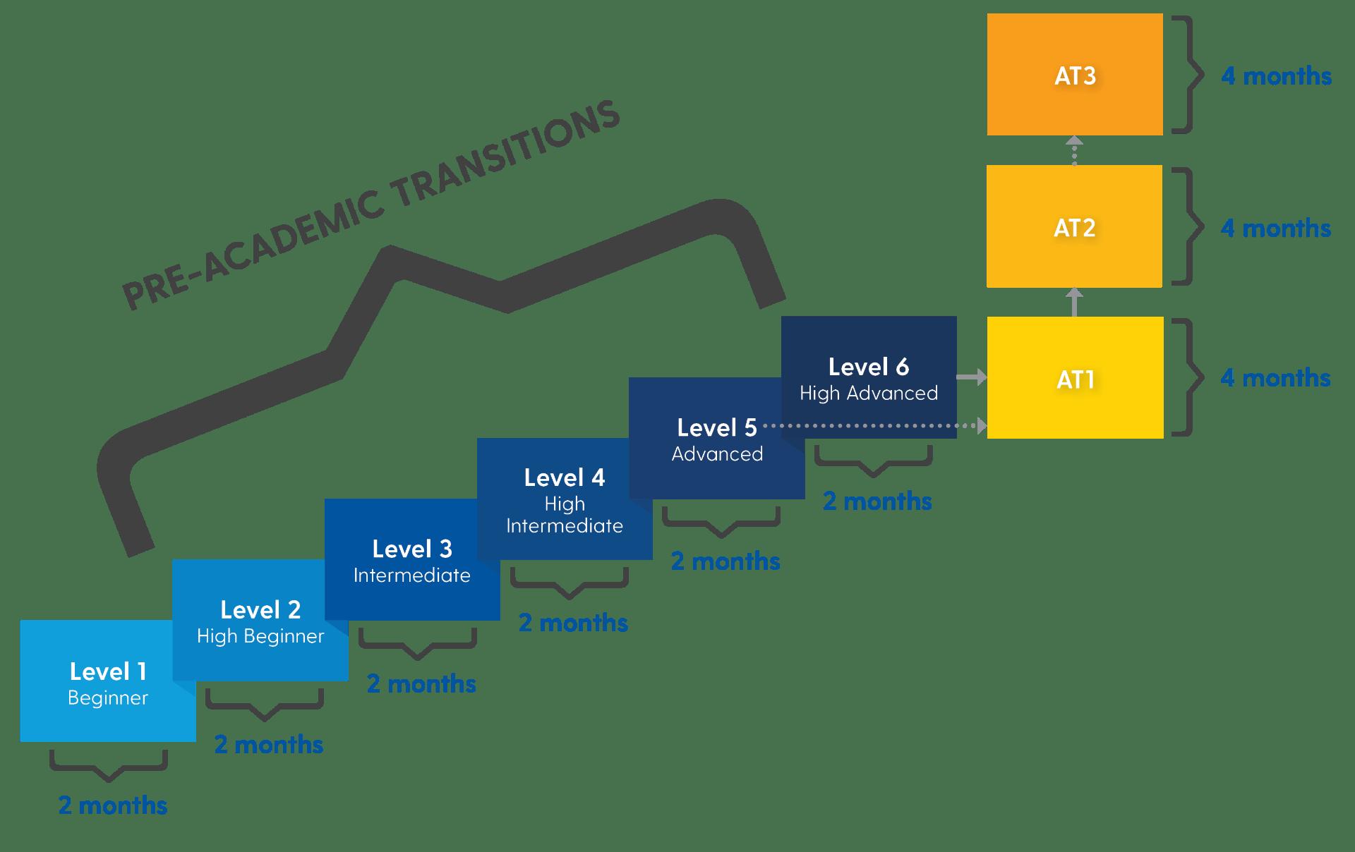 Pre-AT through AT3 level chart