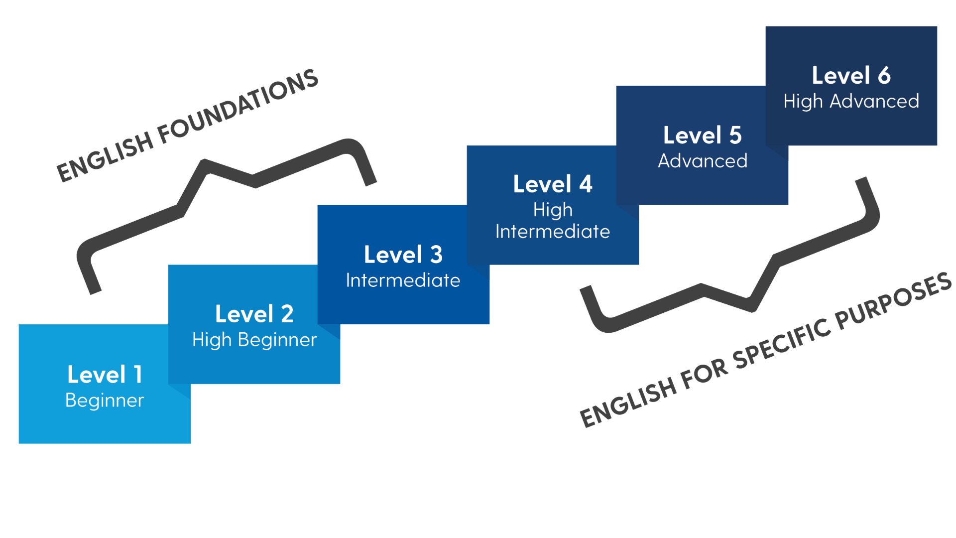 Graphic of level steps as described on this page