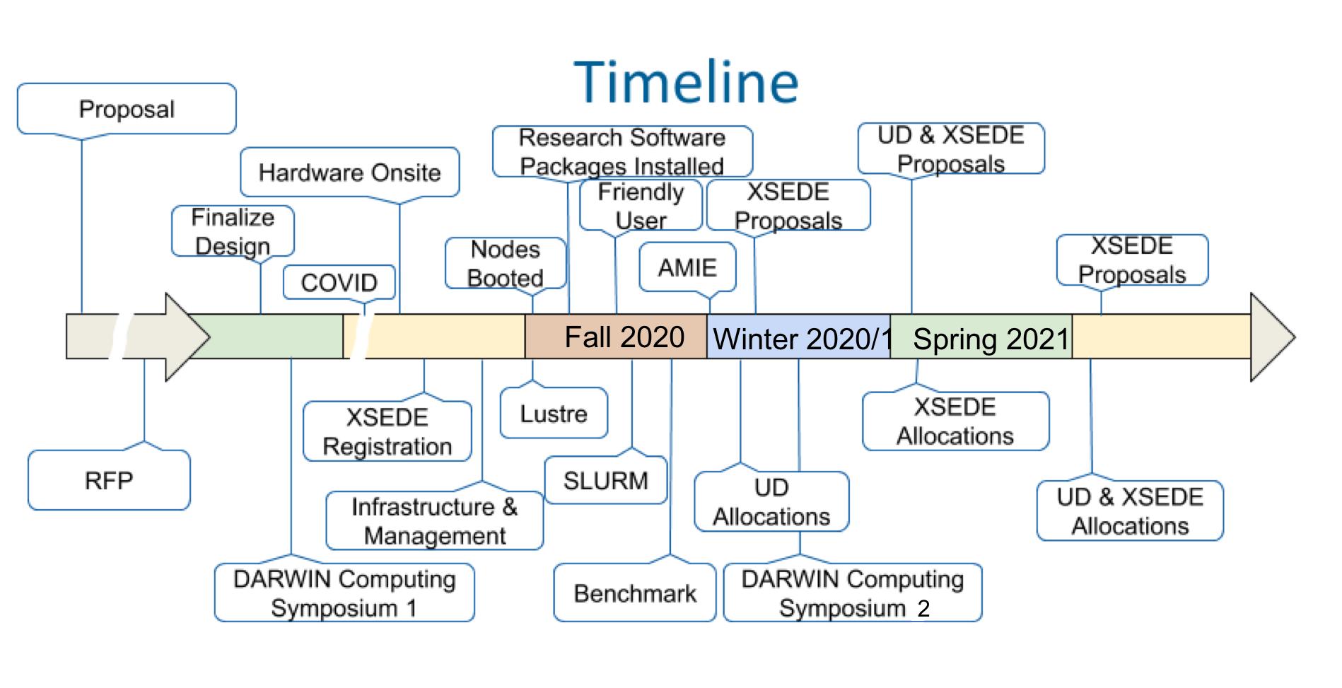 DARWIN Brief Overview Slide1