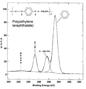 XPS spectrum of polyethylene terephthalate (PET) polymer (30kcps, 2min acquisition).